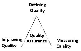 quality assurance in family planning