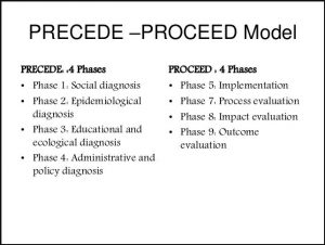 Behavioral Change Approach- PRECEDE/PROCEED Model - Public Health Notes