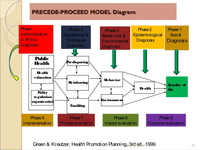behavioral change approach- precede  proceed model