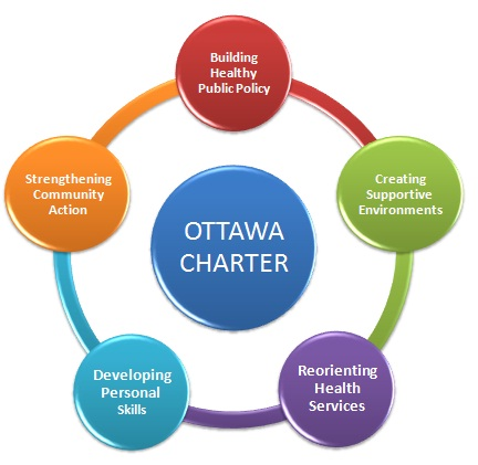 Ottawa Charter All You Need To Know Public Health Notes