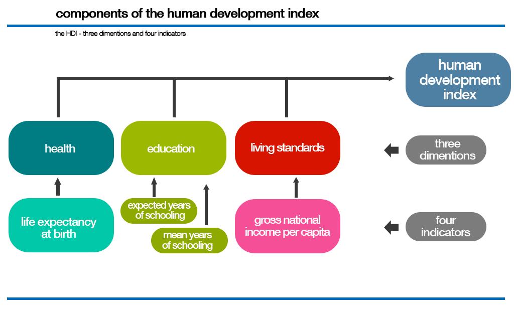 Image result for human development index