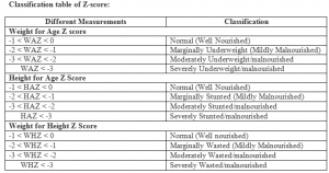 Z-Score and its Classification - Public Health Notes