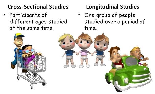 Cross-sectional Study Vs Longitudinal Study: 21 ...