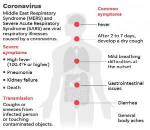 coronavirus novel symptoms